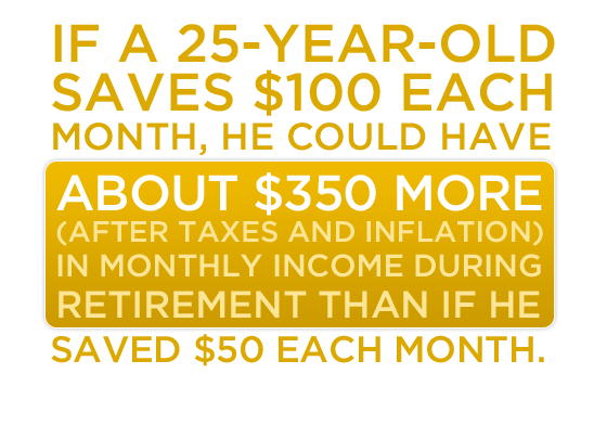 If a 25-year-old saves $100 each month, he could have about $350 more (after taxes and inflation) in monthly income during retirement than if he saved $50 each month.