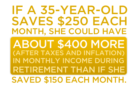 If a 35-year-old saves $250 per month, she could have about $400 more (after taxes and inflation) in monthly income during retirement than if she saved $150 each month.
