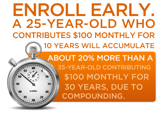 Enroll early. A 25-year-old who contributes $100 monthly for 10 years will accumulate about 20% more than a 35-year-old who contributes $100 monthly for 30 years, due to compounding.