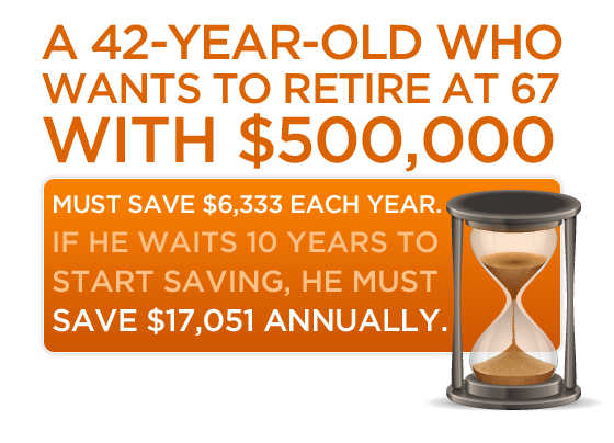 A 42-year-old who wants to retire at 67 with $500,000 must save $6,333 each year. If he waits 10 years to start saving, he must contribute $17,051 annually.