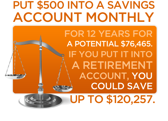 Put $500 into a savings account monthly for 12 years for a potential $76,465. If you put it into a retirement account, you could save up to $120,257.